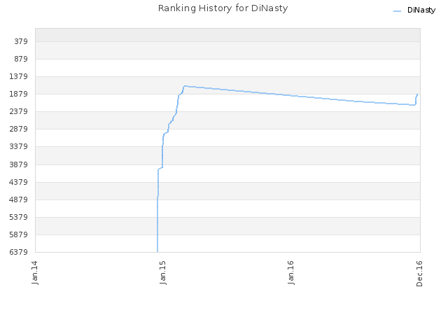 Ranking History for DiNasty