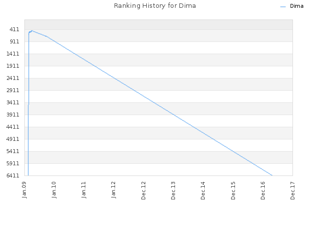 Ranking History for Dima