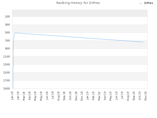 Ranking History for DrPres