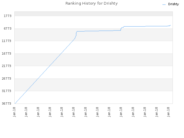 Ranking History for Drishty