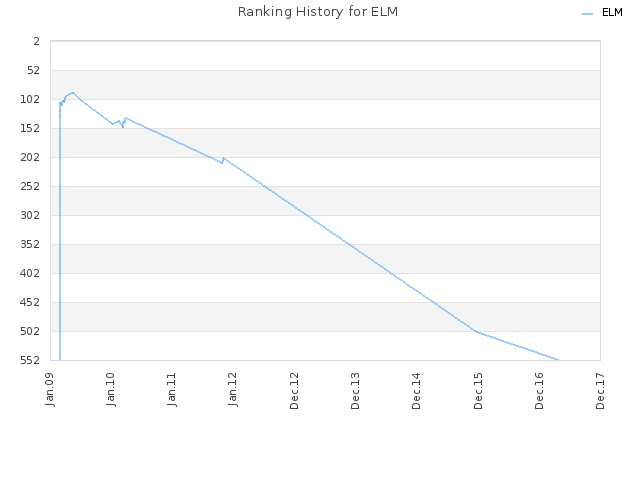 Ranking History for ELM