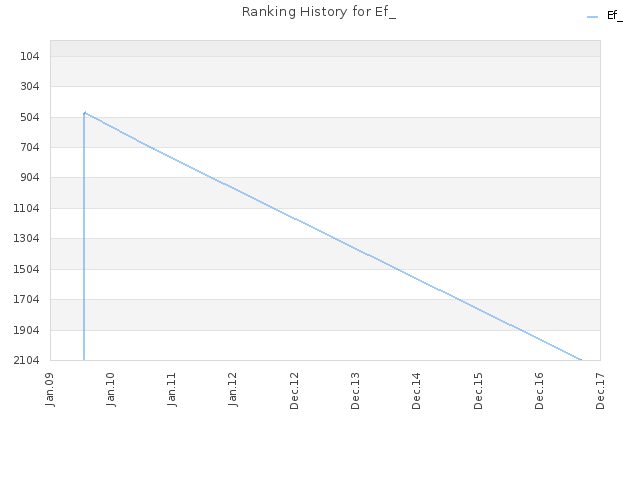 Ranking History for Ef_