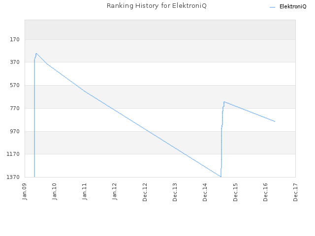 Ranking History for ElektroniQ