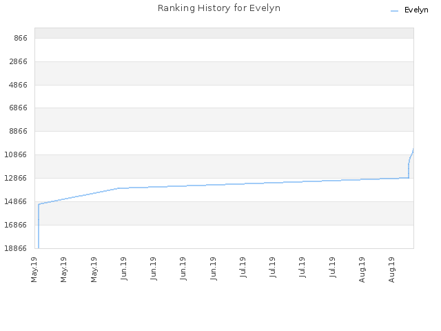 Ranking History for Evelyn