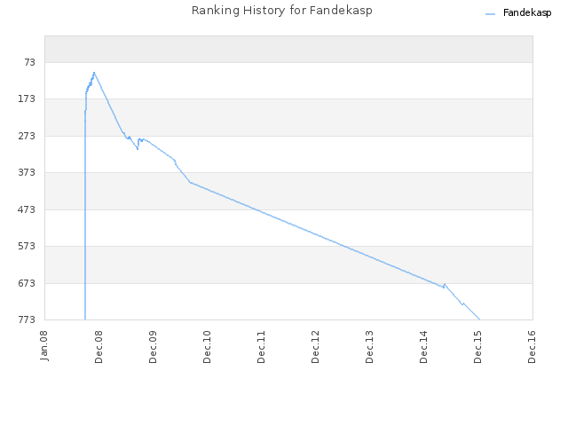 Ranking History for Fandekasp