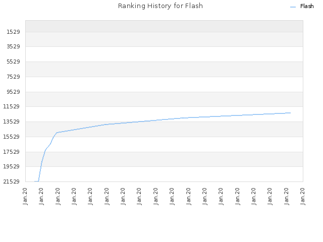 Ranking History for Flash