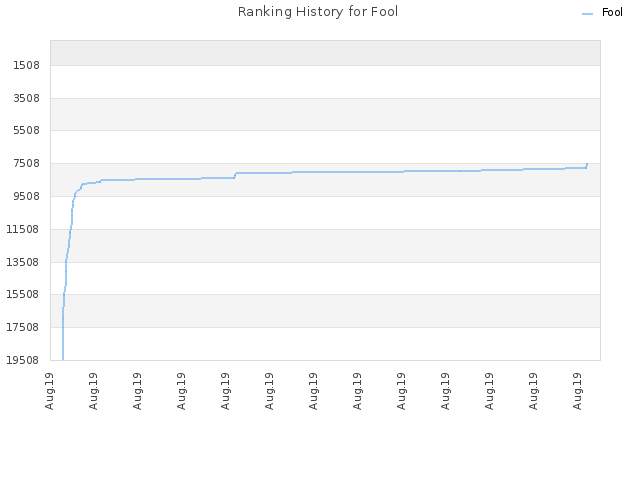 Ranking History for Fool