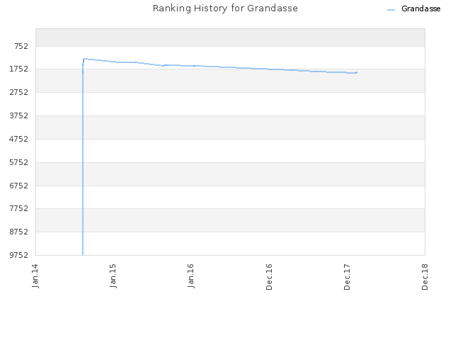 Ranking History for Grandasse