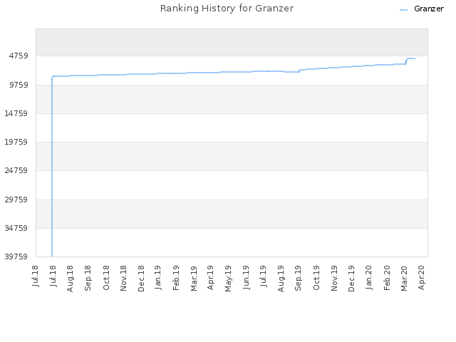 Ranking History for Granzer