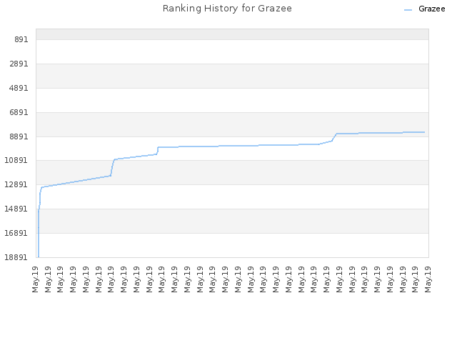 Ranking History for Grazee