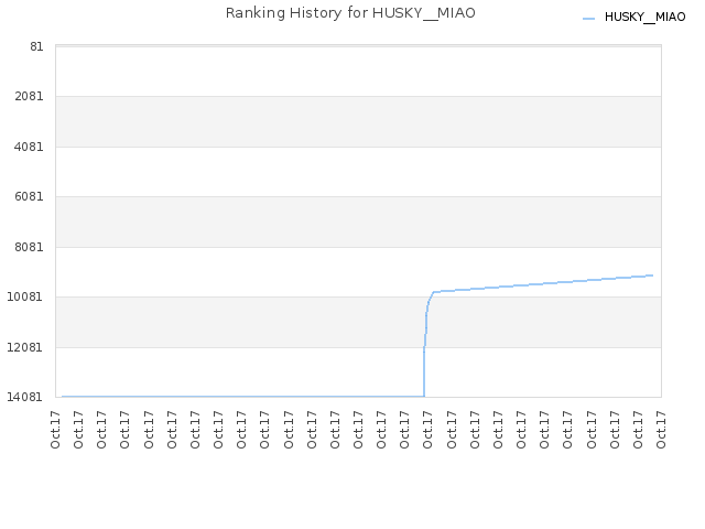 Ranking History for HUSKY__MIAO