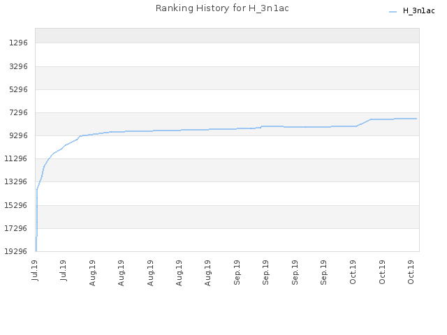 Ranking History for H_3n1ac