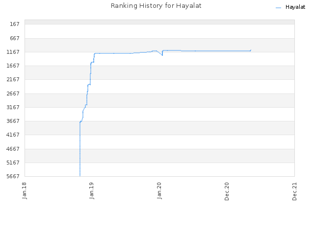 Ranking History for Hayalat
