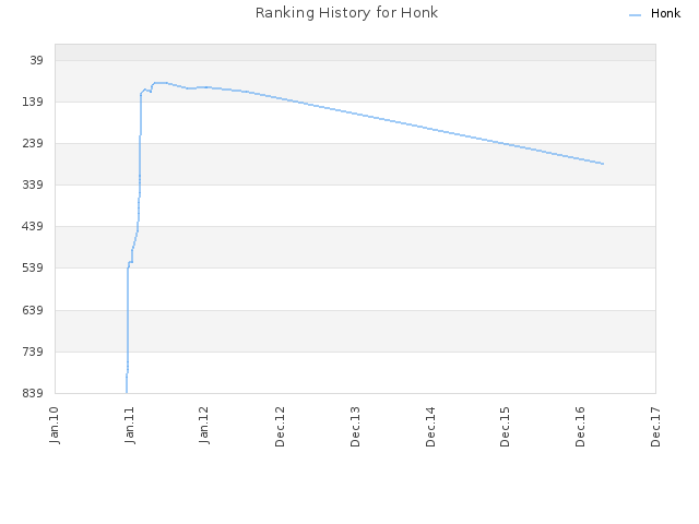 Ranking History for Honk