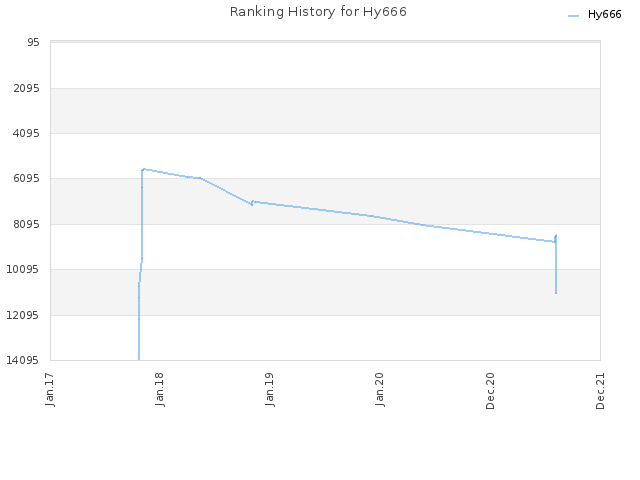 Ranking History for Hy666