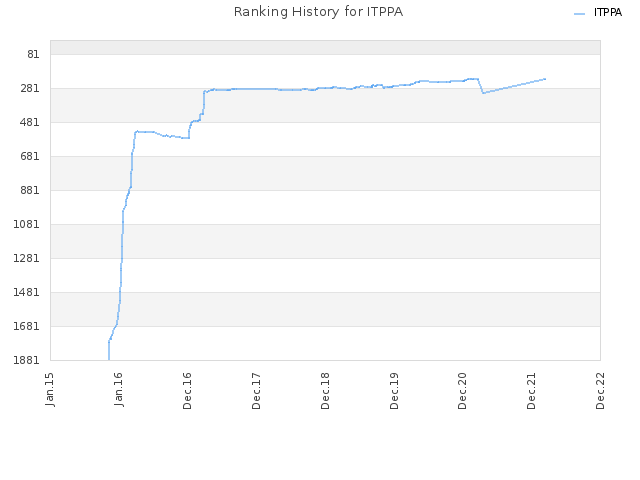 Ranking History for ITPPA