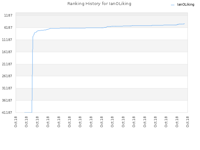 Ranking History for IanOLiking