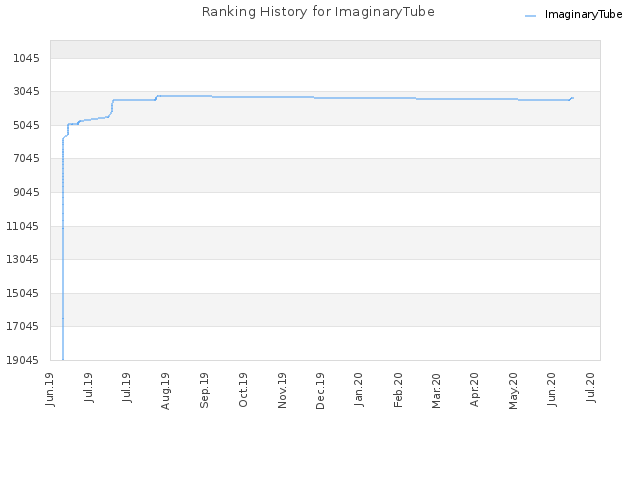Ranking History for ImaginaryTube