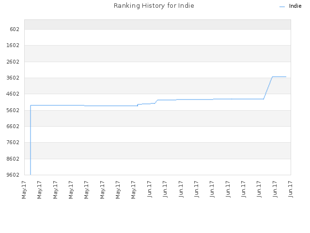 Ranking History for Indie