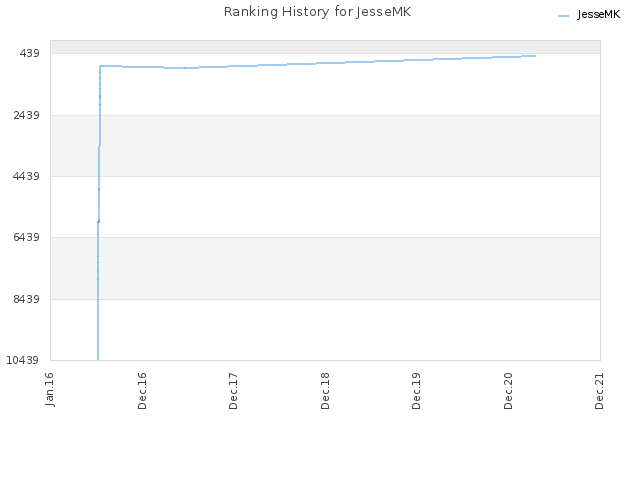 Ranking History for JesseMK