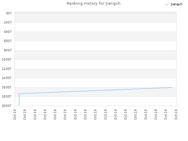 Ranking History for Jiangxh