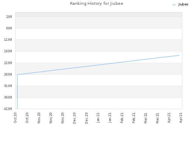 Ranking History for Jiubee