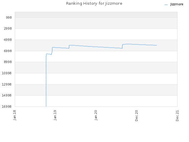 Ranking History for Jizzmore