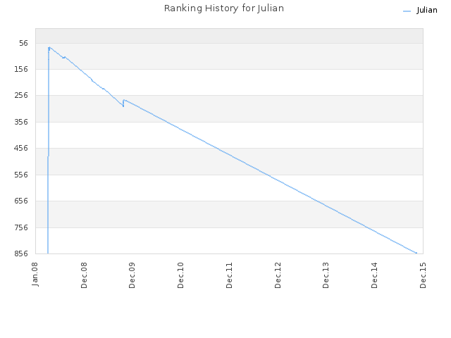 Ranking History for Julian