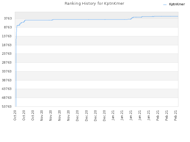 Ranking History for KptnKmer