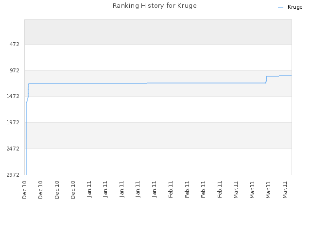Ranking History for Kruge