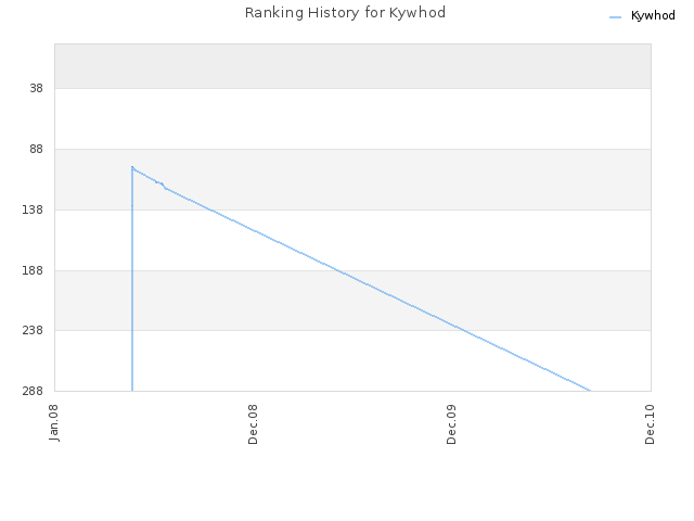 Ranking History for Kywhod