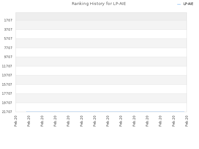 Ranking History for LP-AIE