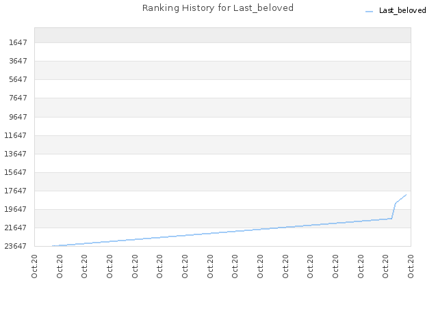 Ranking History for Last_beloved