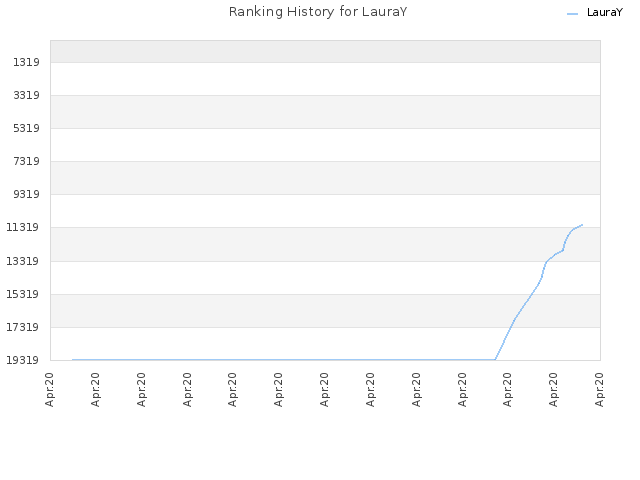 Ranking History for LauraY