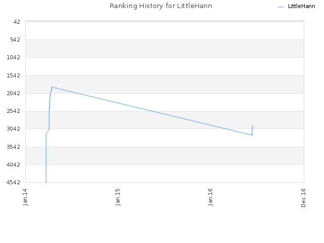 Ranking History for LittleHann