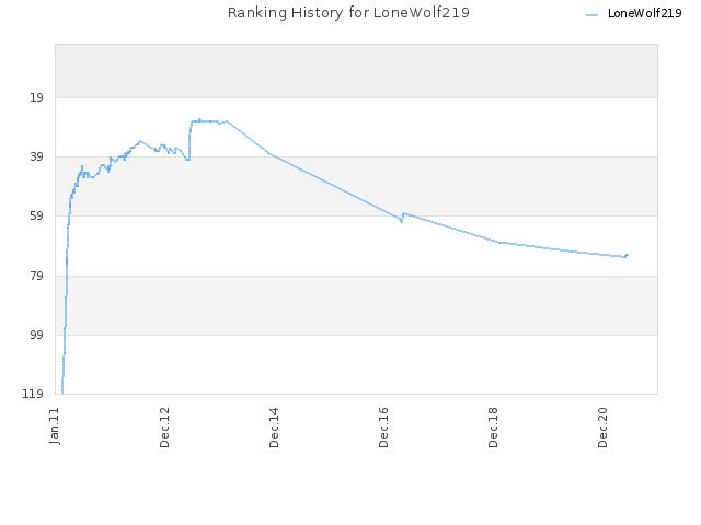 Ranking History for LoneWolf219