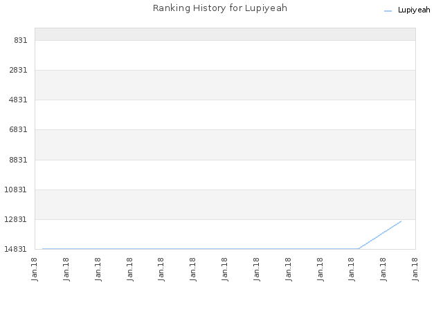 Ranking History for Lupiyeah