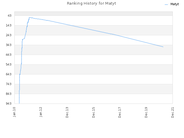Ranking History for Matyt