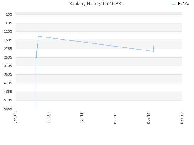Ranking History for MeRXa