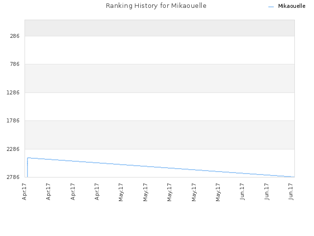 Ranking History for Mikaouelle