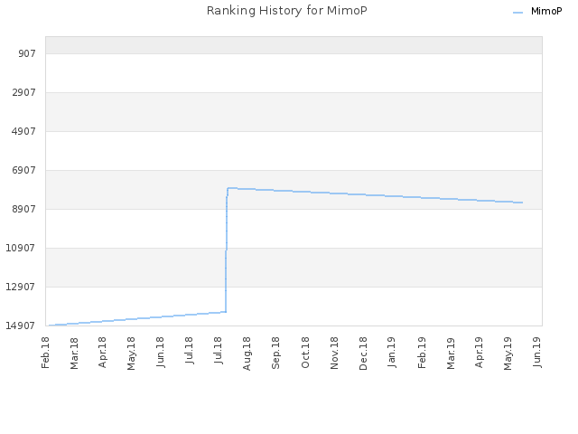 Ranking History for MimoP