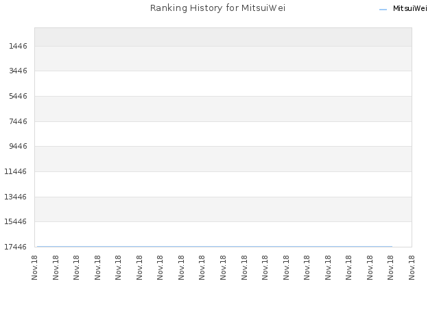 Ranking History for MitsuiWei
