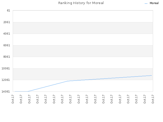 Ranking History for Moreal