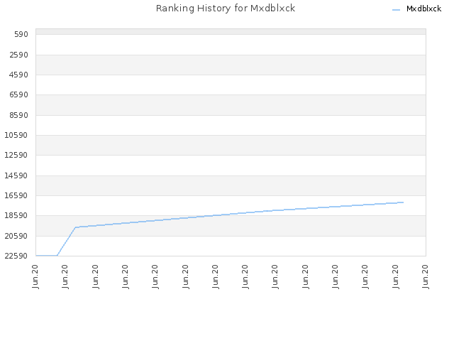 Ranking History for Mxdblxck