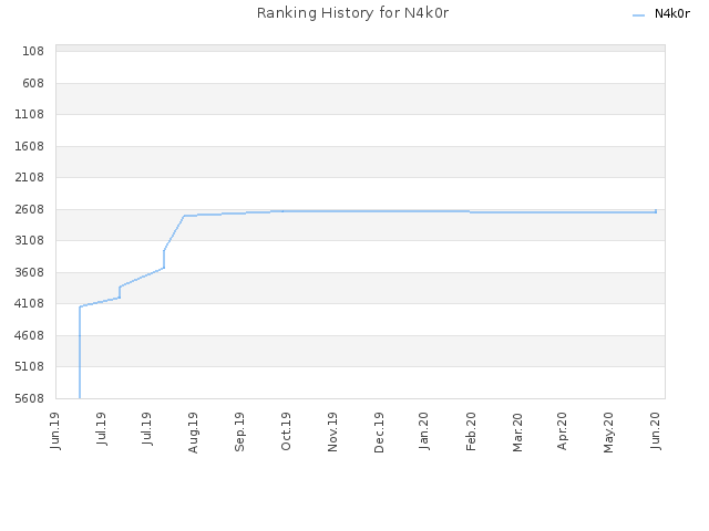 Ranking History for N4k0r