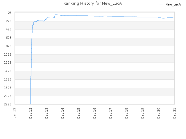 Ranking History for New_LucA