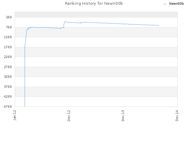Ranking History for Newn00b