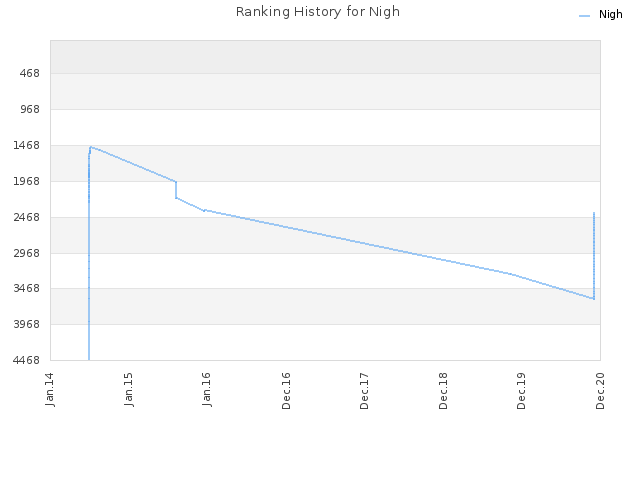 Ranking History for Nigh