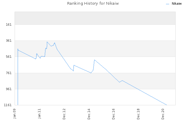 Ranking History for Nikaiw