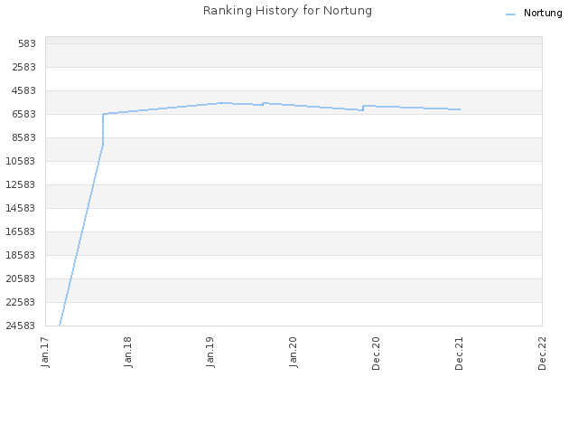 Ranking History for Nortung